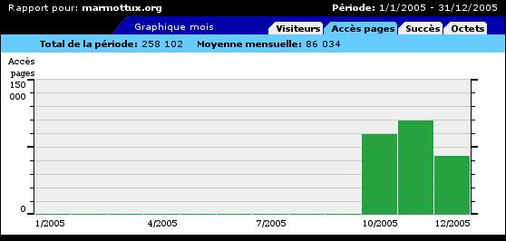 Voici les statistiques d'accès de Marmottux pour 2005